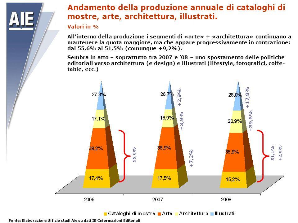 Andamento della produzione annuale di cataloghi di mostre, arte, architettura, illustrati. Valori in % 51,1% +2,0% 55,6% +7,2% +3,9% +2,9% +39,6% +17,