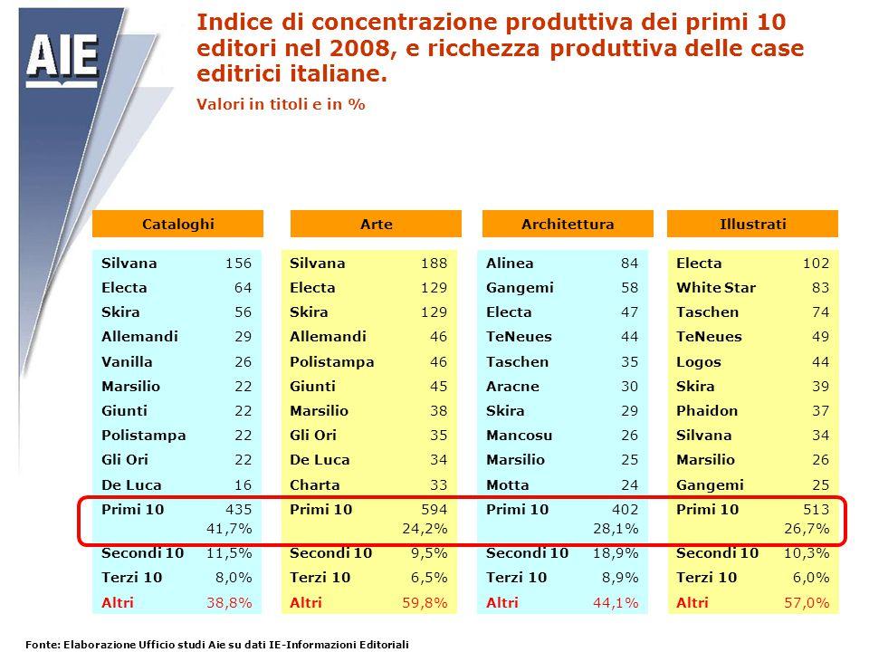 Indice di concentrazione produttiva dei primi 10 editori nel 2008, e ricchezza produttiva delle case editrici italiane. Valori in titoli e in % Silvan