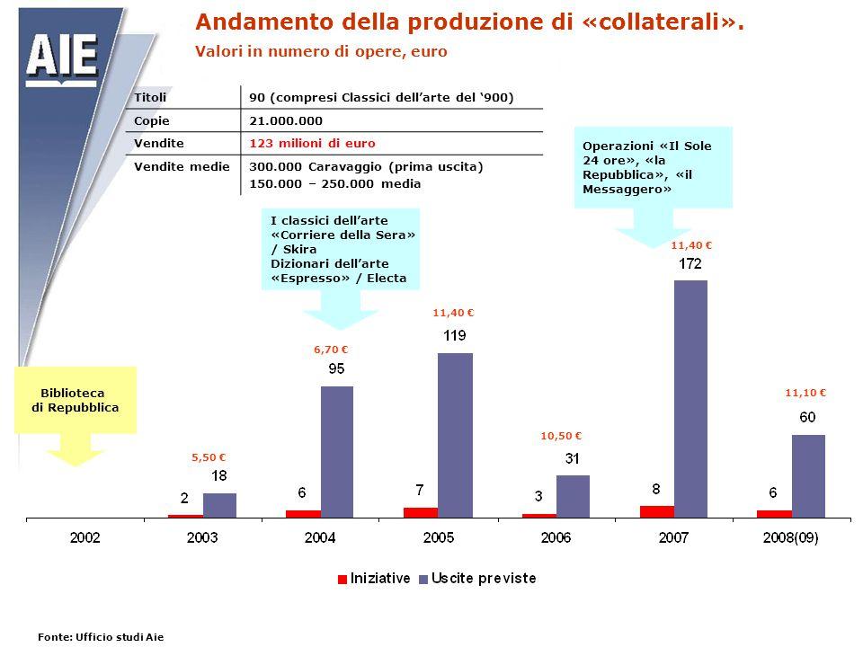 Biblioteca di Repubblica 5,50 € 6,70 € 11,40 € 10,50 € 11,40 € 11,10 € Operazioni «Il Sole 24 ore», «la Repubblica», «il Messaggero» Titoli90 (compres