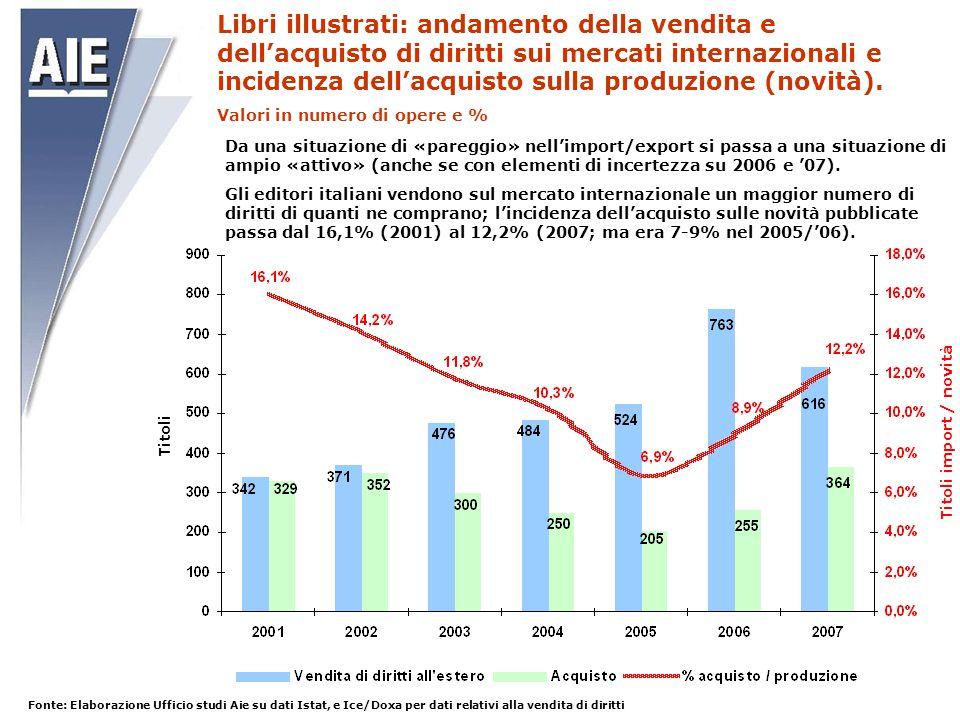 Fonte: Elaborazione Ufficio studi Aie su dati Istat, e Ice/Doxa per dati relativi alla vendita di diritti Titoli Titoli import / novità Libri illustra
