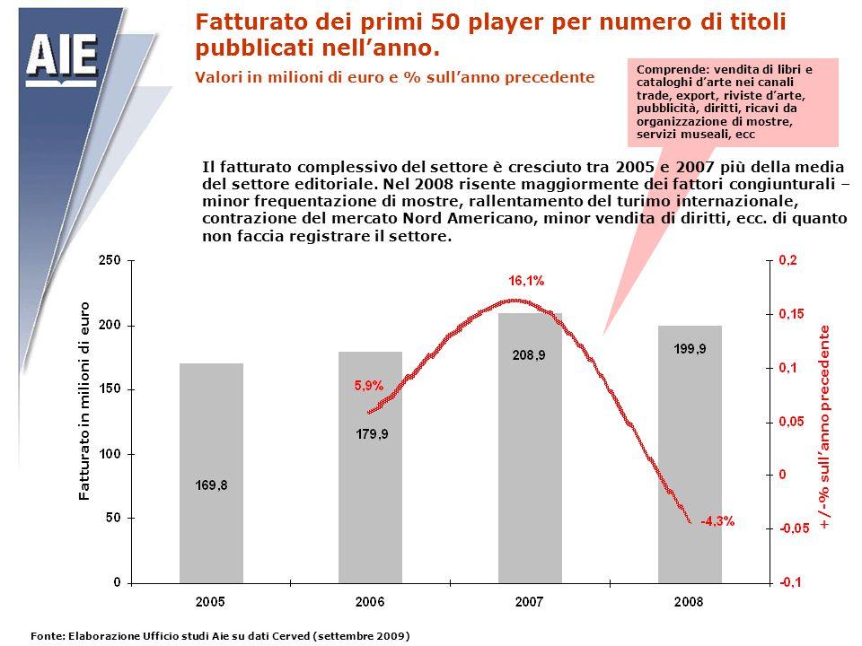 Fatturato dei primi 50 player per numero di titoli pubblicati nell'anno. Valori in milioni di euro e % sull'anno precedente Comprende: vendita di libr