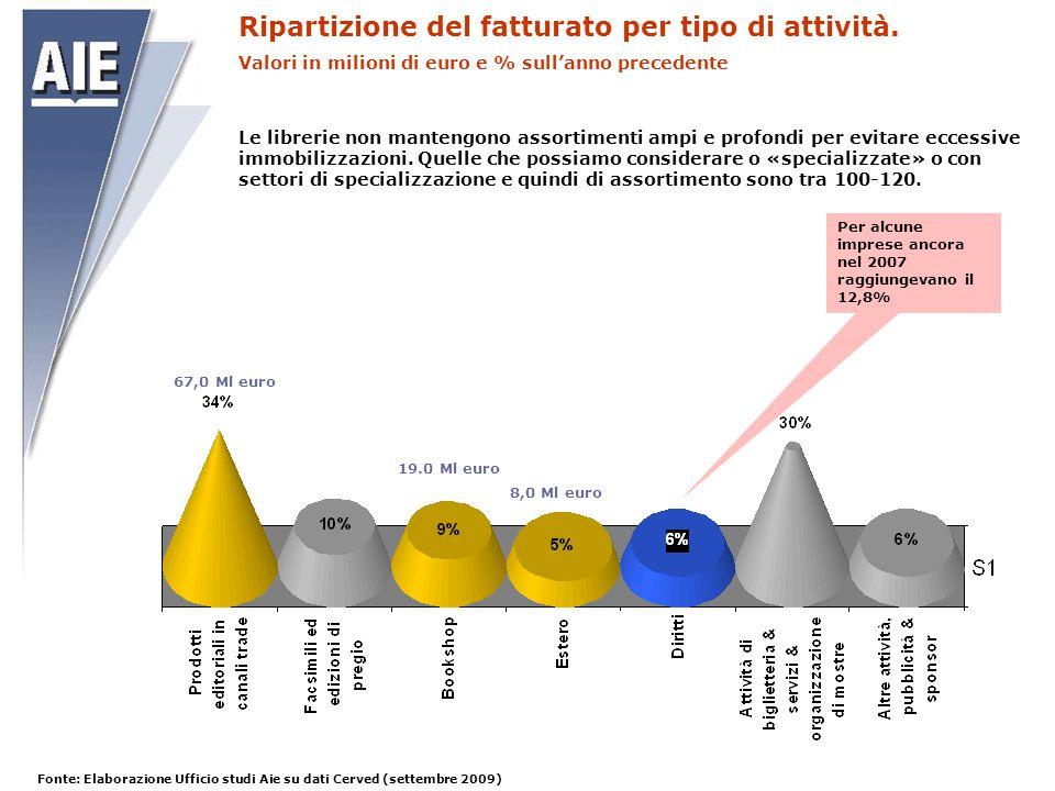 Ripartizione del fatturato per tipo di attività. Valori in milioni di euro e % sull'anno precedente Fonte: Elaborazione Ufficio studi Aie su dati Cerv