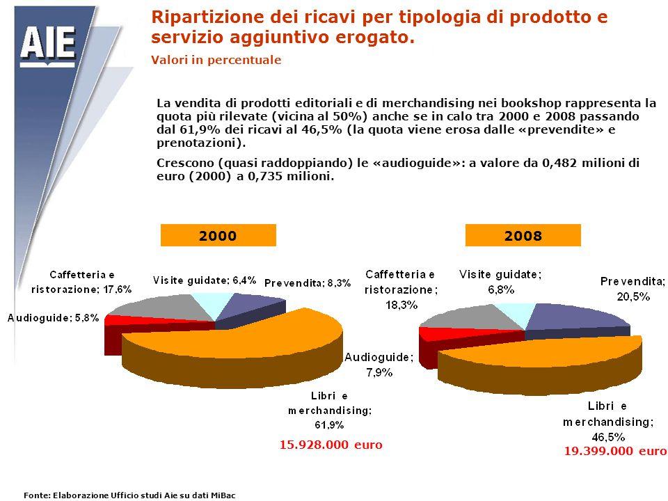 Ripartizione dei ricavi per tipologia di prodotto e servizio aggiuntivo erogato. Valori in percentuale 20002008 15.928.000 euro 19.399.000 euro La ven