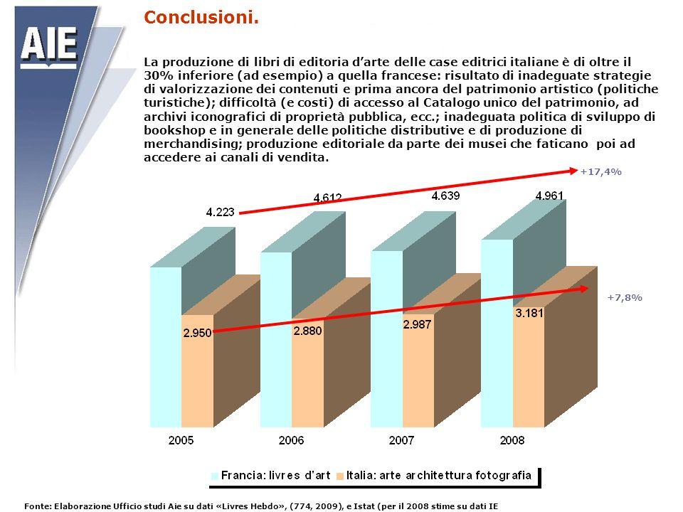 Fonte: Elaborazione Ufficio studi Aie su dati «Livres Hebdo», (774, 2009), e Istat (per il 2008 stime su dati IE La produzione di libri di editoria d'
