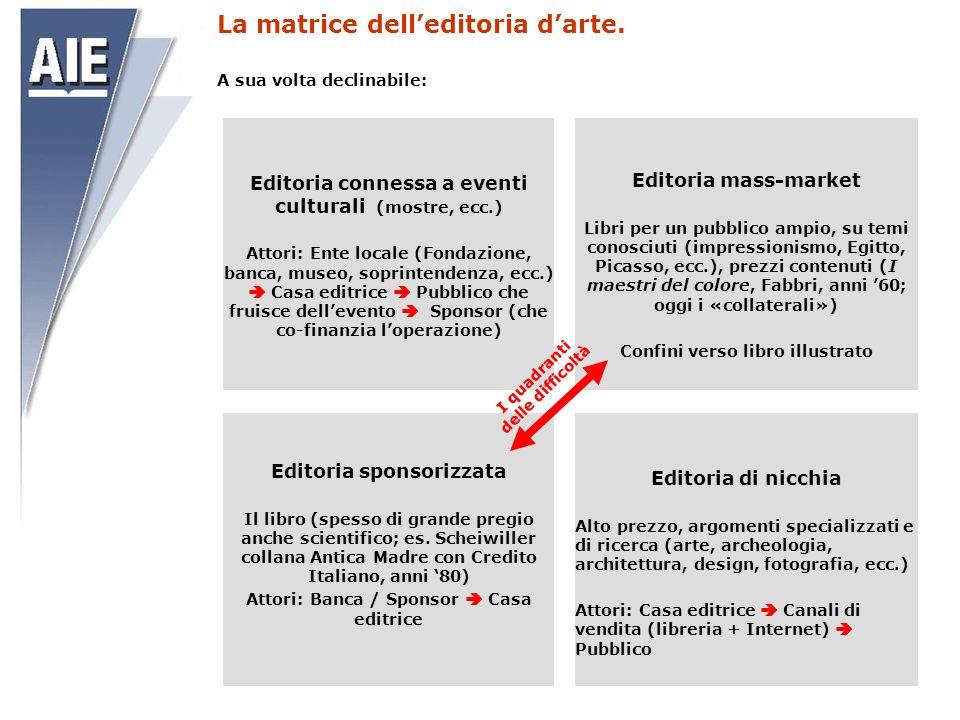 La matrice dell'editoria d'arte. Editoria connessa a eventi culturali (mostre, ecc.) Attori: Ente locale (Fondazione, banca, museo, soprintendenza, ec