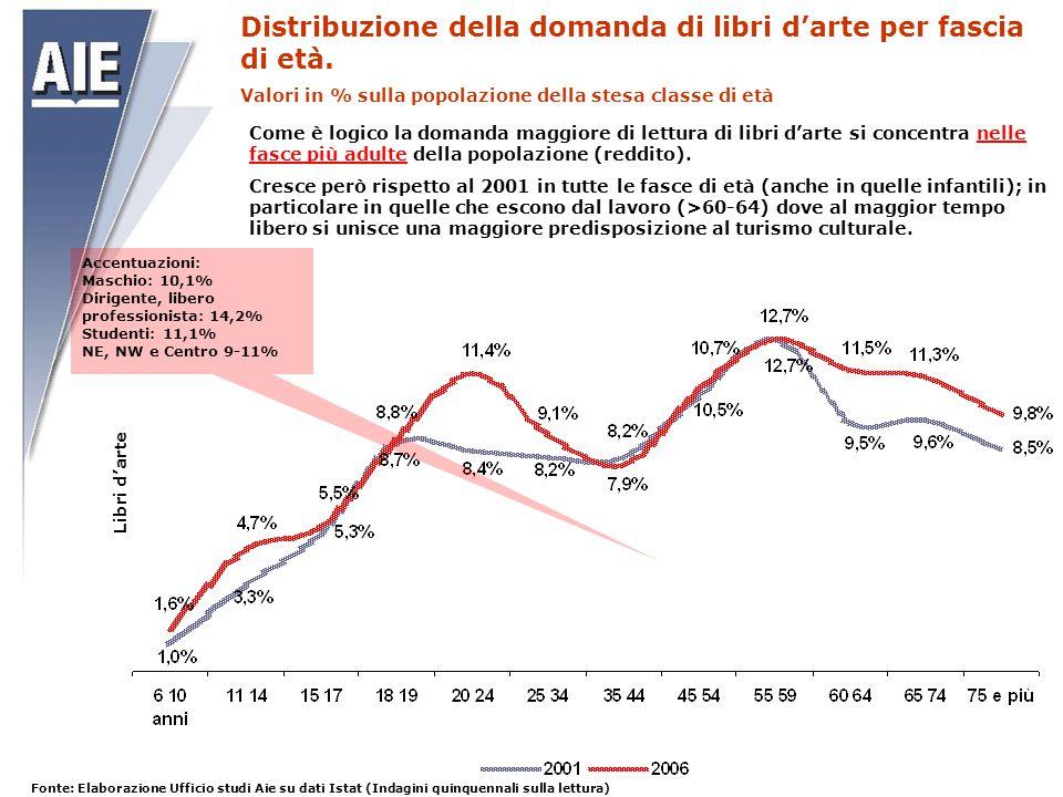 Indice di concentrazione produttiva dei primi 10 editori nel 2008, e ricchezza produttiva delle case editrici italiane.