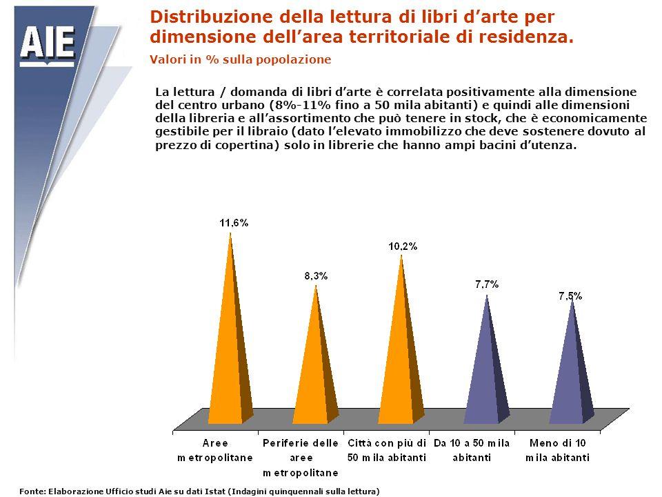 Distribuzione della lettura di libri d'arte per dimensione dell'area territoriale di residenza. Valori in % sulla popolazione La lettura / domanda di