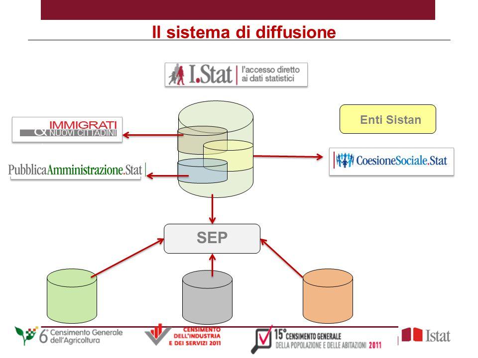 Il Single Exit Point (SEP ) Tutti i dati contenuti in I.Stat saranno disponibili anche attraverso il SEP, un servizio innovativo che vede l'Istituto in posizione leader in campo internazionale.