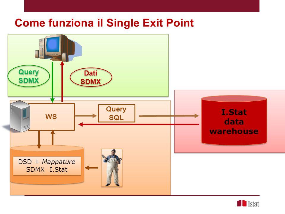 SEP Sviluppi in corso Grafici Diventare noi stessi utilizzatori del SEP Portale imprese Sistan Hub