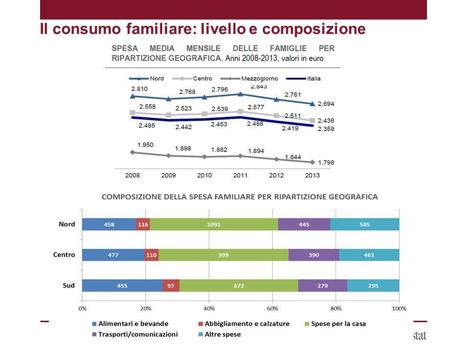 Il consumo familiare: livello e composizione