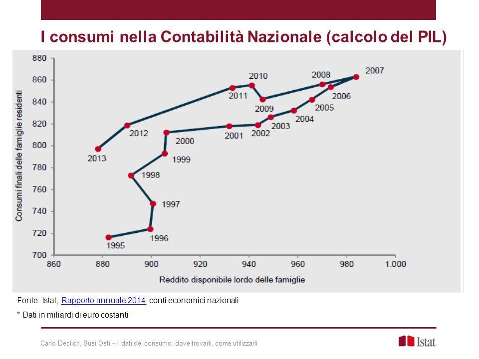 I consumi nella Contabilità Nazionale (calcolo del PIL) * Dati in miliardi di euro costanti Fonte: Istat, Rapporto annuale 2014, conti economici nazionaliRapporto annuale 2014 Carlo Declich, Susi Osti – I dati del consumo: dove trovarli, come utilizzarli