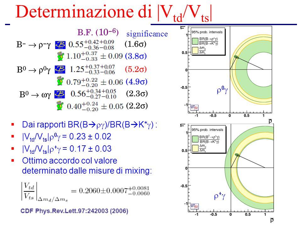 Determinazione di |V td /V ts |  Dai rapporti BR(B   )/BR(B  K*  ) :  |V td /V ts |    = 0.23 ± 0.02  |V td /V ts |    = 0.17 ± 0.03  O