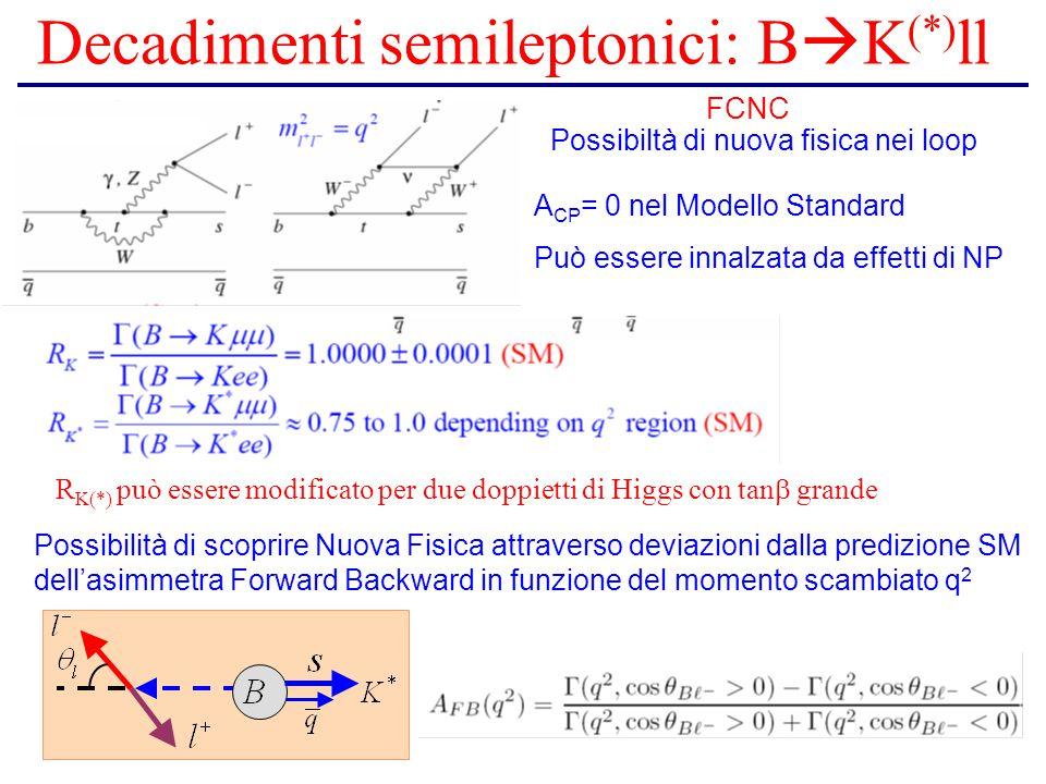 Decadimenti semileptonici: B  K (*) ll Possibiltà di nuova fisica nei loop FCNC A CP = 0 nel Modello Standard Può essere innalzata da effetti di NP R K(*) può essere modificato per due doppietti di Higgs con tan  grande Possibilità di scoprire Nuova Fisica attraverso deviazioni dalla predizione SM dell'asimmetra Forward Backward in funzione del momento scambiato q 2