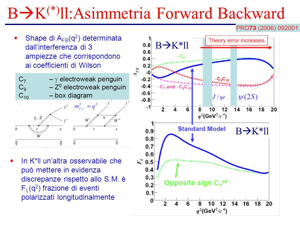 B  K (*) ll:Asimmetria Forward Backward  Shape di A FB (q 2 ) determinata dall'interferenza di 3 ampiezze che corrispondono ai coefficienti di Wilson  In K*ll un'altra osservabile che può mettere in evidenza discrepanze rispetto allo S.M.