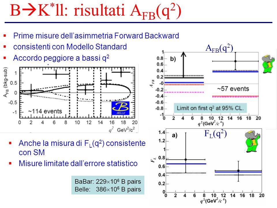  Prime misure dell'asimmetria Forward Backward  consistenti con Modello Standard  Accordo peggiore a bassi q 2  Anche la misura di F L (q 2 ) consistente con SM  Misure limitate dall'errore statistico B  K * ll: risultati A FB (q 2 ) A FB (q 2 ) F L (q 2 )