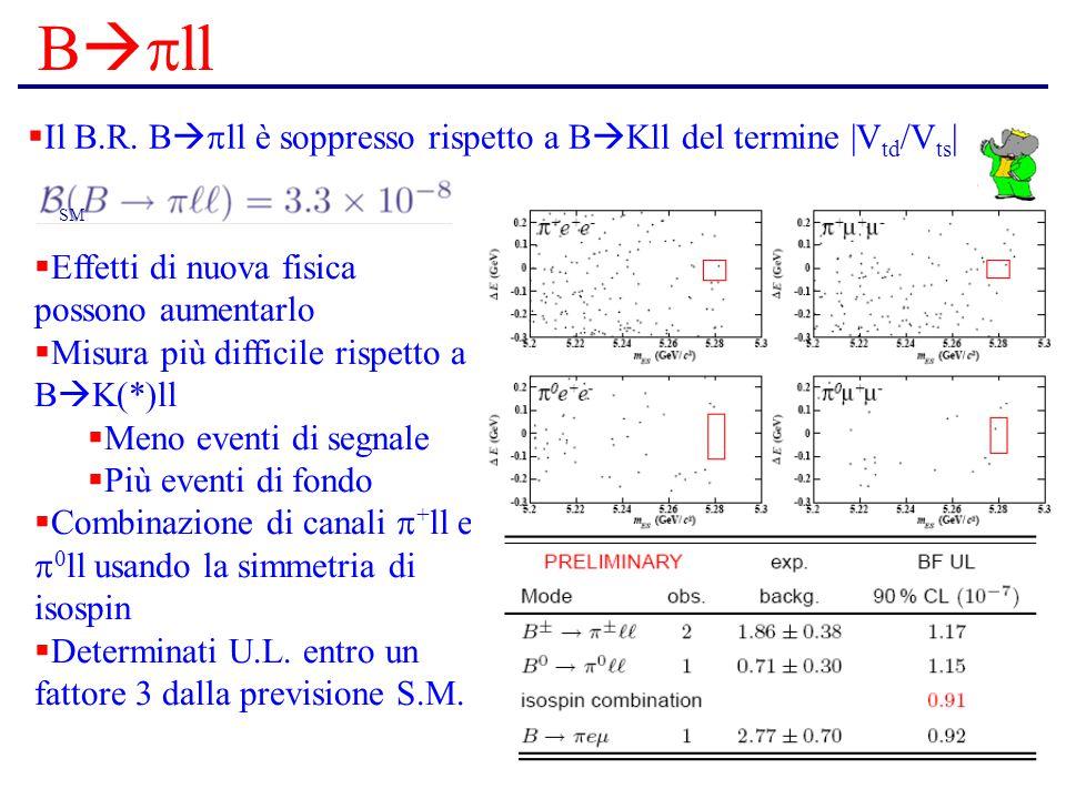 B   ll  Il B.R. B   ll è soppresso rispetto a B  Kll del termine |V td /V ts |  Effetti di nuova fisica possono aumentarlo  Misura più diffici