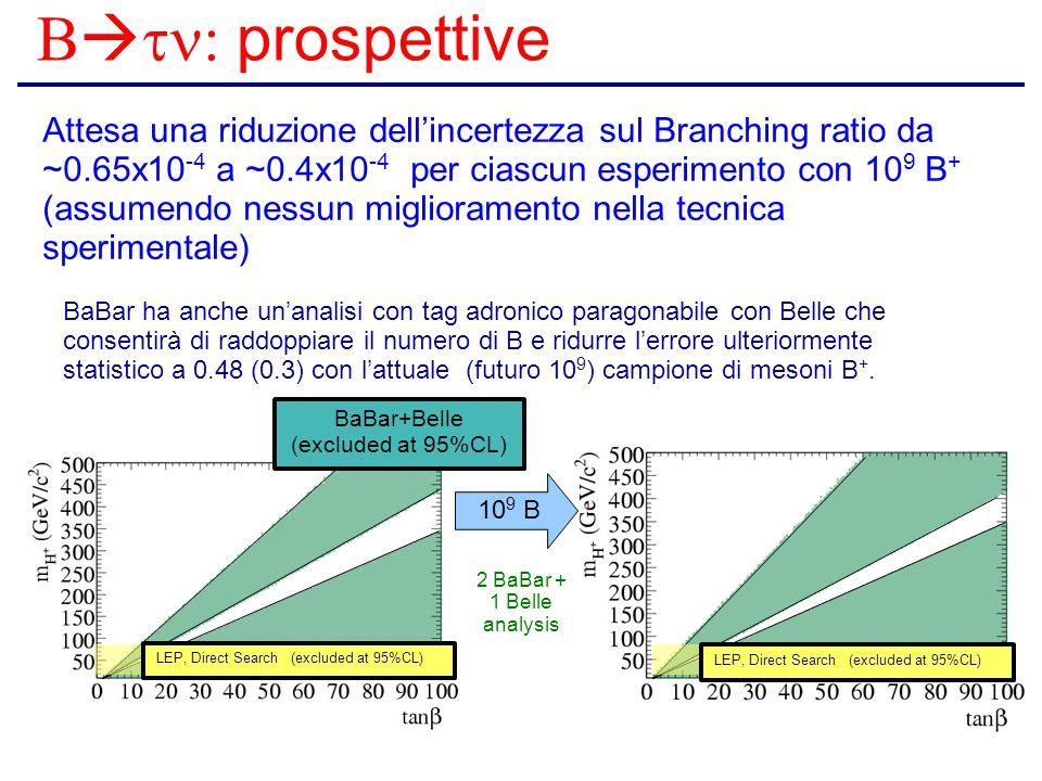 B   prospettive Attesa una riduzione dell'incertezza sul Branching ratio da ~0.65x10 -4 a ~0.4x10 -4 per ciascun esperimento con 10 9 B + (assumendo nessun miglioramento nella tecnica sperimentale) BaBar ha anche un'analisi con tag adronico paragonabile con Belle che consentirà di raddoppiare il numero di B e ridurre l'errore ulteriormente statistico a 0.48 (0.3) con l'attuale (futuro 10 9 ) campione di mesoni B +.