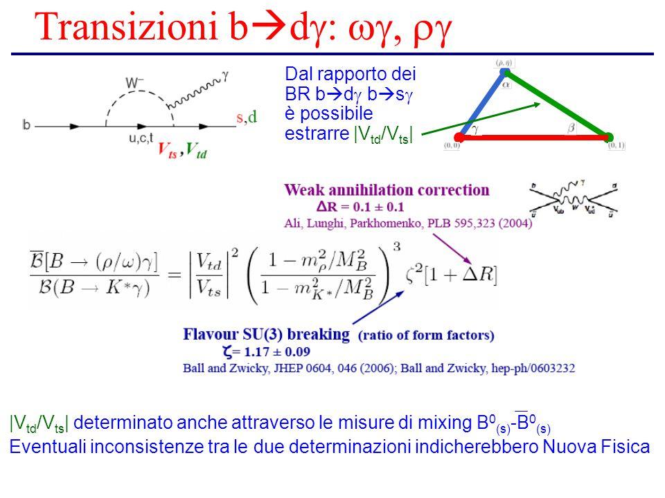 Transizioni b  d  Dal rapporto dei BR b  d  b  s  è possibile estrarre |V td /V ts | |V td /V ts | determinato anche attraverso le misure di mixing B 0 (s) -B 0 (s) Eventuali inconsistenze tra le due determinazioni indicherebbero Nuova Fisica