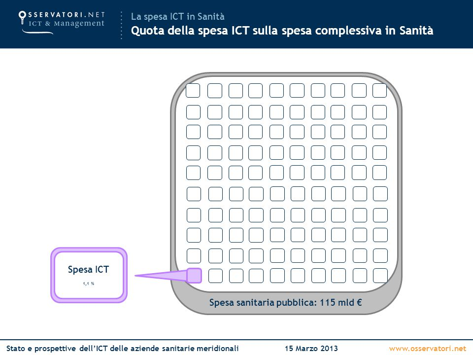 www.osservatori.netStato e prospettive dell'ICT delle aziende sanitarie meridionali15 Marzo 2013 Spesa sanitaria pubblica: 115 mld € La spesa ICT in Sanità Quota della spesa ICT sulla spesa complessiva in Sanità.
