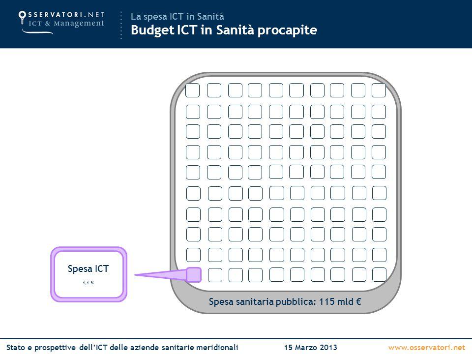 www.osservatori.netStato e prospettive dell'ICT delle aziende sanitarie meridionali15 Marzo 2013 Spesa ICT 1,1 % La spesa ICT in Sanità Budget ICT in Sanità procapite