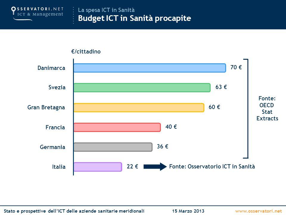 www.osservatori.netStato e prospettive dell'ICT delle aziende sanitarie meridionali15 Marzo 2013 Italia Germania Francia Gran Bretagna Svezia Danimarc