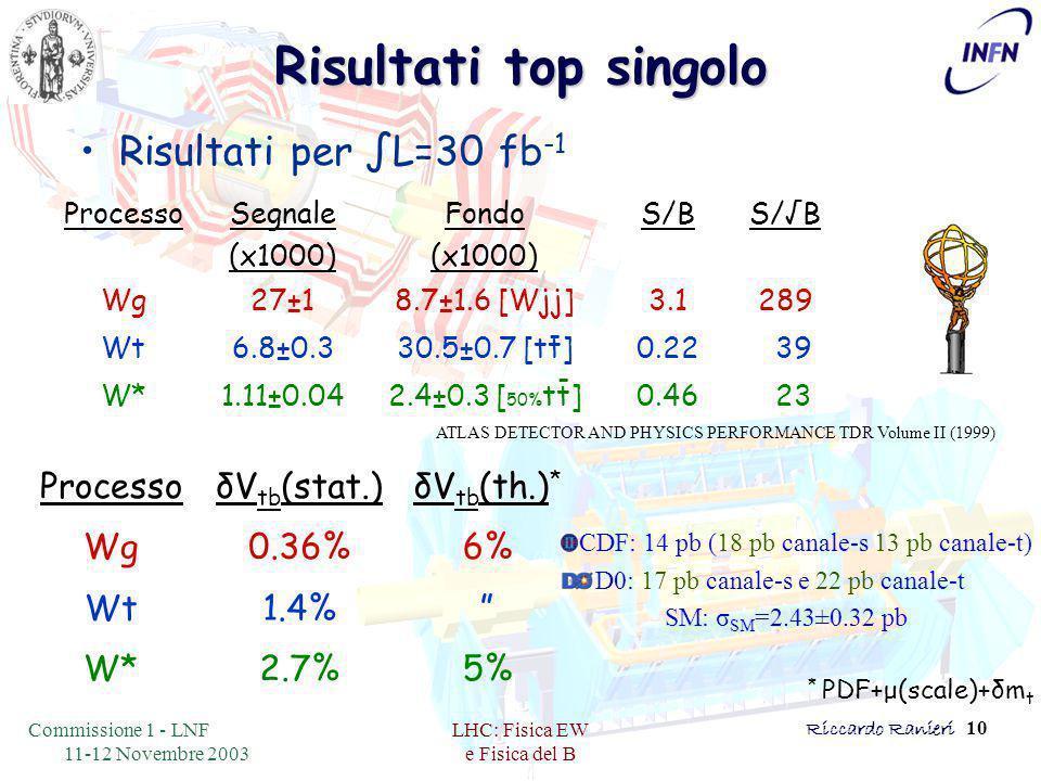 Commissione 1 - LNF 11-12 Novembre 2003 LHC: Fisica EW e Fisica del B Riccardo Ranieri 10 Risultati top singolo Risultati per ∫L=30 fb -1 ProcessoSegnale (x1000) Fondo (x1000) S/BS/√B Wg27±18.7±1.6 [Wjj]3.1289 Wt6.8±0.330.5±0.7 [tt]0.22 39 W*1.11±0.042.4±0.3 [ 50% tt]0.46 23 ProcessoδV tb (stat.)δV tb (th.) * Wg0.36%6% Wt1.4% W*2.7%5% CDF: 14 pb (18 pb canale-s 13 pb canale-t) D0: 17 pb canale-s e 22 pb canale-t SM: σ SM =2.43±0.32 pb ATLAS DETECTOR AND PHYSICS PERFORMANCE TDR Volume II (1999) - - * PDF+μ(scale)+δm t