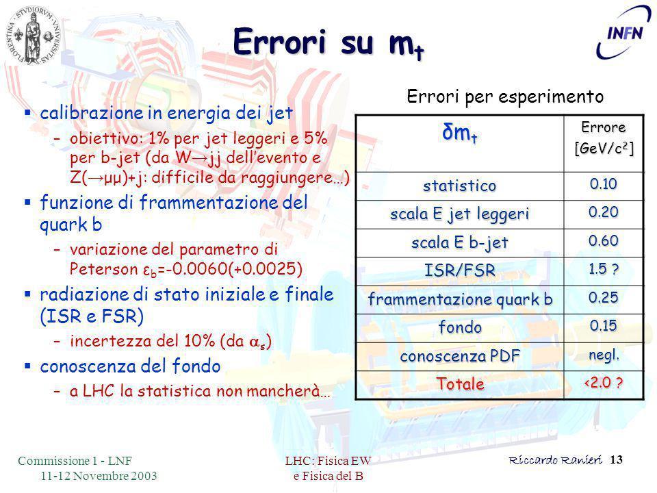 Commissione 1 - LNF 11-12 Novembre 2003 LHC: Fisica EW e Fisica del B Riccardo Ranieri 13 Errori su m t  calibrazione in energia dei jet –obiettivo: 1% per jet leggeri e 5% per b-jet (da W → jj dell'evento e Z( → μμ)+j: difficile da raggiungere…)  funzione di frammentazione del quark b –variazione del parametro di Peterson ε b =-0.0060(+0.0025)  radiazione di stato iniziale e finale (ISR e FSR) –incertezza del 10% (da a s )  conoscenza del fondo –a LHC la statistica non mancherà… δm t Errore [GeV/c 2 ] statistico0.10 scala E jet leggeri 0.20 scala E b-jet 0.60 ISR/FSR 1.5 .