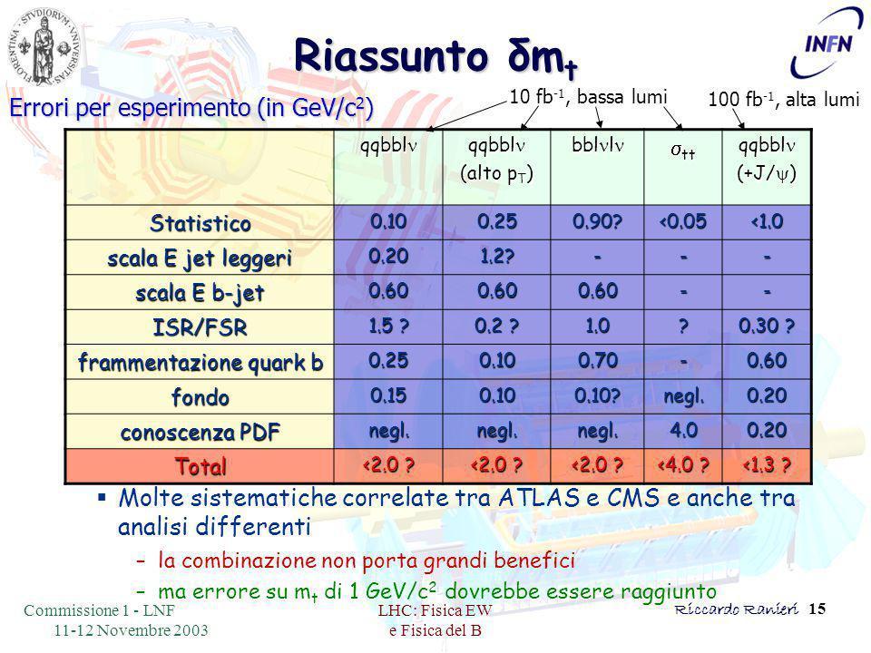 Commissione 1 - LNF 11-12 Novembre 2003 LHC: Fisica EW e Fisica del B Riccardo Ranieri 15 Riassunto δm t  Molte sistematiche correlate tra ATLAS e CMS e anche tra analisi differenti –la combinazione non porta grandi benefici –ma errore su m t di 1 GeV/c 2 dovrebbe essere raggiunto qqbbl qqbbl (alto p T ) bbl l bbl l  tt qqbbl qqbbl (+J/  ) Statistico0.100.250.90 <0.05<1.0 scala E jet leggeri 0.201.2 --- scala E b-jet 0.600.600.60-- ISR/FSR 1.5 .