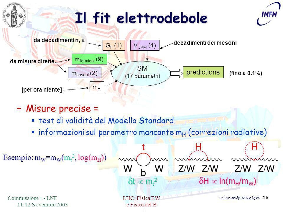 Commissione 1 - LNF 11-12 Novembre 2003 LHC: Fisica EW e Fisica del B Riccardo Ranieri 16 –Misure precise =  test di validità del Modello Standard  informazioni sul parametro mancante m H (correzioni radiative) Esempio: m W =m W (m t 2, log(m H ))  t  m t 2  H  ln(m H /m W ) Il fit elettrodebole SM (17 parametri) m fermioni (9) m bosoni (2) V CKM (4)G F (1) mHmH predictions da decadimenti n,  [per ora niente] da misure dirette decadimenti dei mesoni (fino a 0.1%)