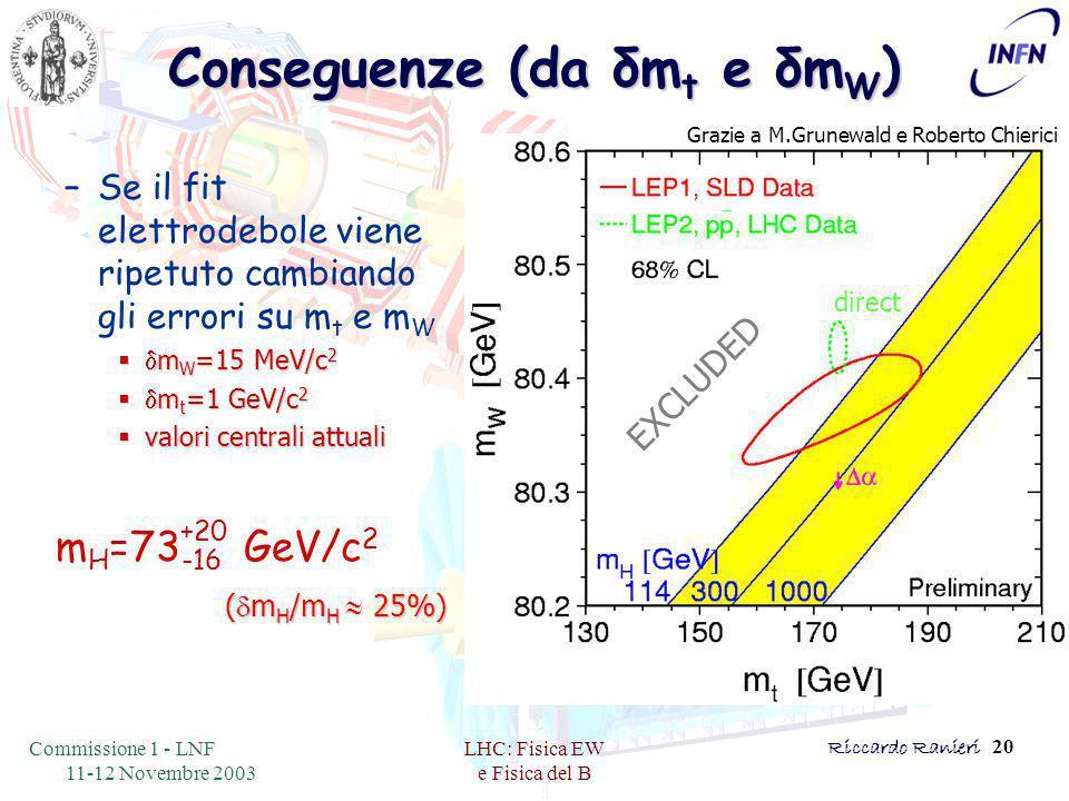 Commissione 1 - LNF 11-12 Novembre 2003 LHC: Fisica EW e Fisica del B Riccardo Ranieri 20 Conseguenze (da δm t e δm W ) –Se il fit elettrodebole viene ripetuto cambiando gli errori su m t e m W   m W =15 MeV/c 2   m t =1 GeV/c 2  valori centrali attuali Grazie a M.Grunewald e Roberto Chierici direct EXCLUDED (  m H /m H  25%) m H =73 GeV/c 2 -16 +20