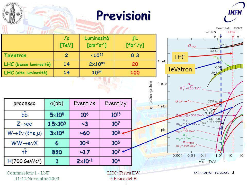 Commissione 1 - LNF 11-12 Novembre 2003 LHC: Fisica EW e Fisica del B Riccardo Ranieri 3Previsioni LHC TeVatron 10 34 2x10 33 <10 32 Luminosità [cm -2 s -1 ] 100 20 0.3 ∫L [fb -1 /y] 14LHC (alta luminosità) 14LHC (bassa luminosità) 2TeVatron √s [TeV] processo  (pb) Eventi/sEventi/ybb 5  10 8 10 6 10 13 Z  ee 1.5  10 3 ~3 10 7 W  ℓ ( ℓ=e,μ ) 3  10 4 ~60 10 8 WW  e X 6 10 -2 10 5 tt830~1.7 10 7 H (700 GeV/c 2 ) 1 2  10 -3 10 4 - -