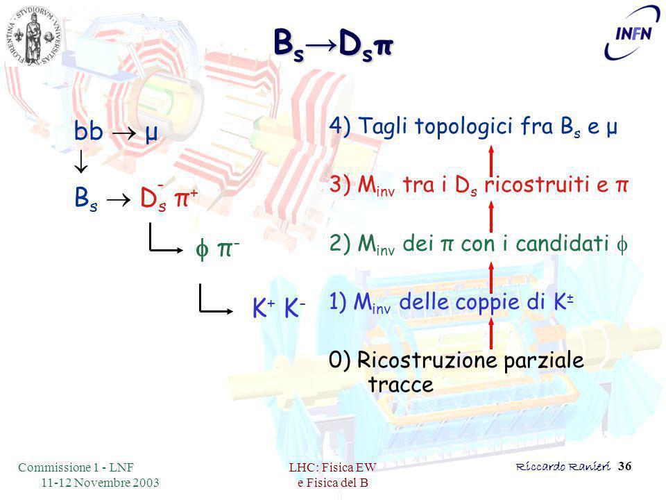 Commissione 1 - LNF 11-12 Novembre 2003 LHC: Fisica EW e Fisica del B Riccardo Ranieri 36 Bs→DsπBs→DsπBs→DsπBs→Dsπ  bb  μ  π- π- K + K - B s  D s π + - 4) Tagli topologici fra B s e μ 3) M inv tra i D s ricostruiti e π 2) M inv dei π con i candidati  1) M inv delle coppie di K ± 0) Ricostruzione parziale tracce