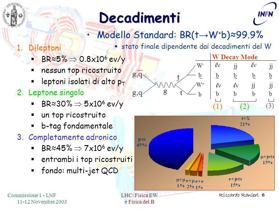 Commissione 1 - LNF 11-12 Novembre 2003 LHC: Fisica EW e Fisica del B Riccardo Ranieri 6Decadimenti Modello Standard: BR(t → W + b)≈99.9%  stato finale dipendente dai decadimenti del W g,q W-W- b W+W+ b l b l b jj b l b l b b b b W Decay Mode g t t (3) (2) (1) 1.Dileptoni  BR≈5%  0.8x10 6 ev/y  nessun top ricostruito  leptoni isolati di alto p T 2.Leptone singolo  BR≈30%  5x10 6 ev/y  un top ricostruito  b-tag fondamentale 3.Completamente adronico  BR≈45%  7x10 6 ev/y  entrambi i top ricostruiti  fondo: multi-jet QCD