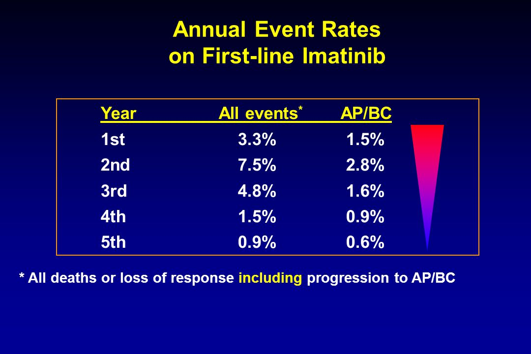 Annual Event Rates on First-line Imatinib YearAll events * AP/BC 1st 3.3% 1.5% 2nd 7.5% 2.8% 3rd 4.8% 1.6% 4th 1.5% 0.9% 5th 0.9% 0.6% * All deaths or loss of response including progression to AP/BC