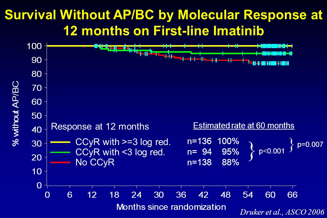 Survival Without AP/BC by Molecular Response at 12 months on First-line Imatinib n=136 100% n= 94 95% n=138 88% Estimated rate at 60 months  p<0.001  p=0.007 Response at 12 months CCyR with >=3 log red.