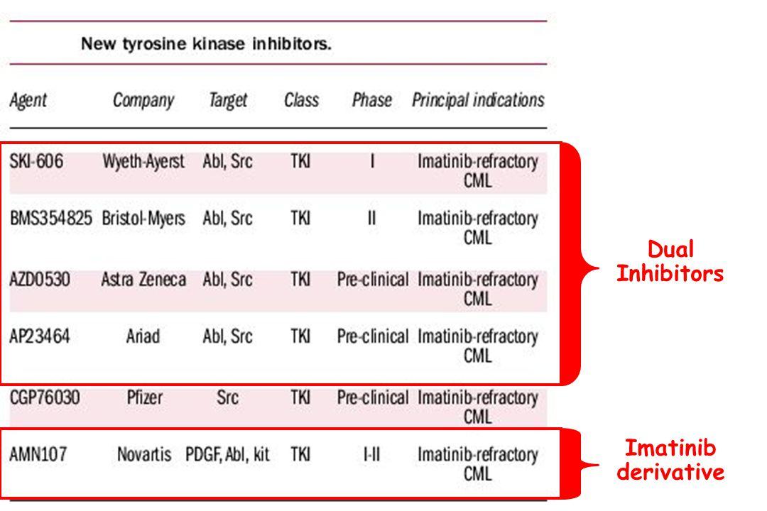 Dual Inhibitors Imatinib derivative
