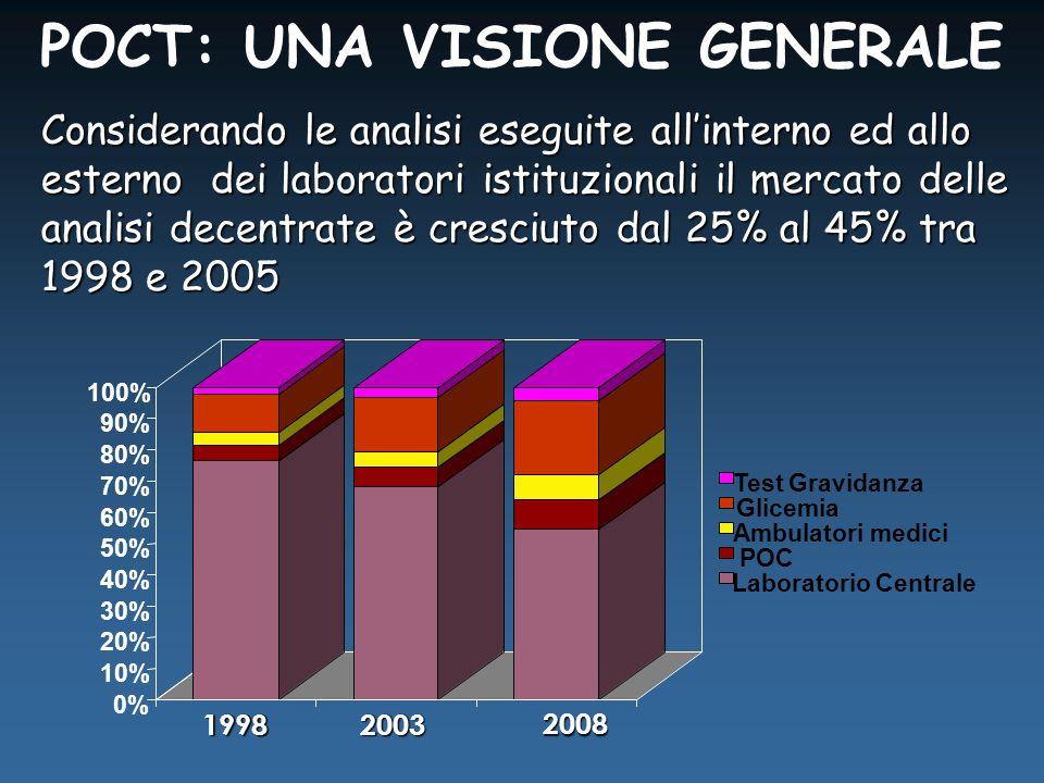 Considerando le analisi eseguite all'interno ed allo esterno dei laboratori istituzionali il mercato delle analisi decentrate è cresciuto dal 25% al 45% tra 1998 e 2005 POCT: UNA VISIONE GENERALE