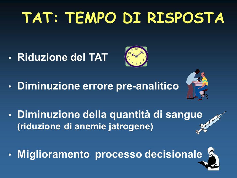 Riduzione del TAT Diminuzione errore pre-analitico Diminuzione della quantità di sangue (riduzione di anemie jatrogene) Miglioramento processo decisionale TAT: TEMPO DI RISPOSTA