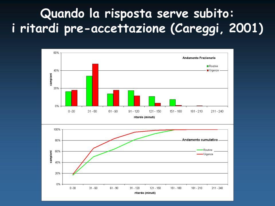 Quando la risposta serve subito: i ritardi pre-accettazione (Careggi, 2001)