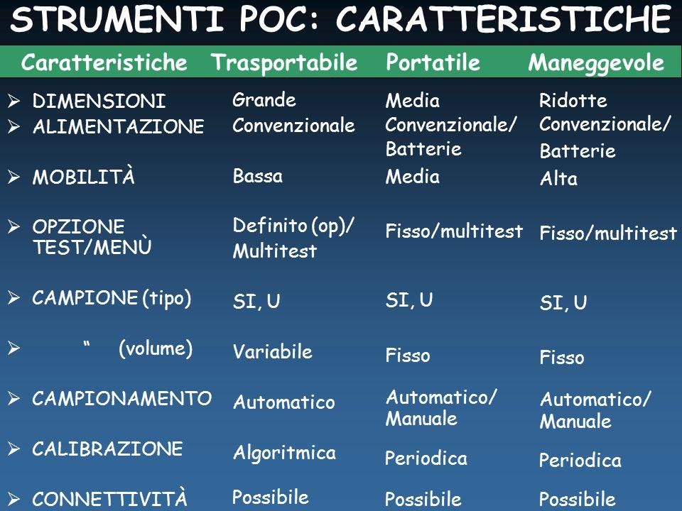 STRUMENTI POC: CARATTERISTICHE  DIMENSIONI  ALIMENTAZIONE  MOBILITÀ  OPZIONE TEST/MENÙ  CAMPIONE (tipo)  (volume)  CAMPIONAMENTO  CALIBRAZIONE  CONNETTIVITÀ Grande Convenzionale Bassa Definito (op)/ Multitest SI, U Variabile Automatico Algoritmica Possibile CaratteristicheTrasportabilePortatileManeggevole Media Convenzionale/ Batterie Media Fisso/multitest SI, U Fisso Automatico/ Manuale Periodica Possibile Ridotte Convenzionale/ Batterie Alta Fisso/multitest SI, U Fisso Automatico/ Manuale Periodica Possibile