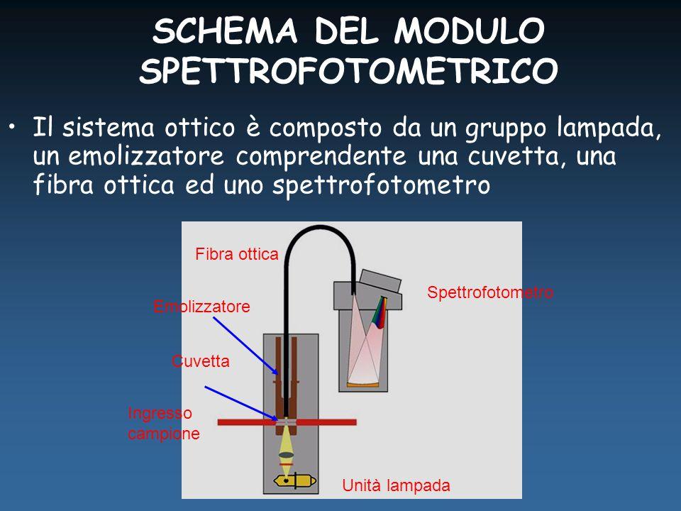 SCHEMA DEL MODULO SPETTROFOTOMETRICO Il sistema ottico è composto da un gruppo lampada, un emolizzatore comprendente una cuvetta, una fibra ottica ed uno spettrofotometro Fibra ottica Ingresso campione Unità lampada Emolizzatore Spettrofotometro Cuvetta