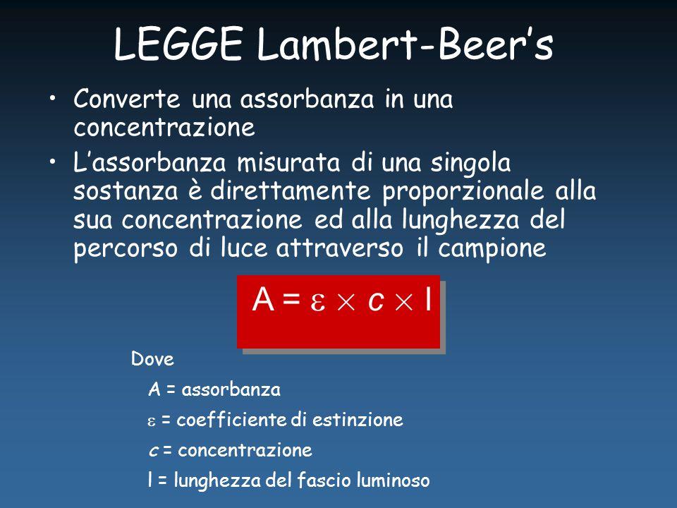 LEGGE Lambert-Beer's Converte una assorbanza in una concentrazione L'assorbanza misurata di una singola sostanza è direttamente proporzionale alla sua concentrazione ed alla lunghezza del percorso di luce attraverso il campione Dove A = assorbanza  = coefficiente di estinzione c = concentrazione l = lunghezza del fascio luminoso A =  × c × l