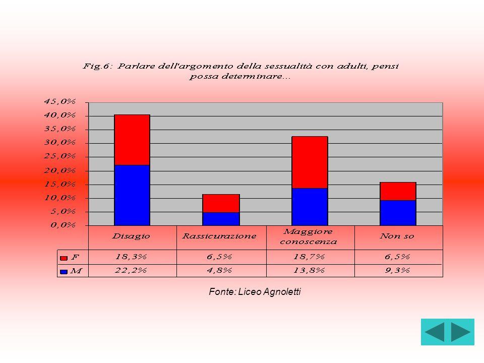Fonte: Liceo Agnoletti