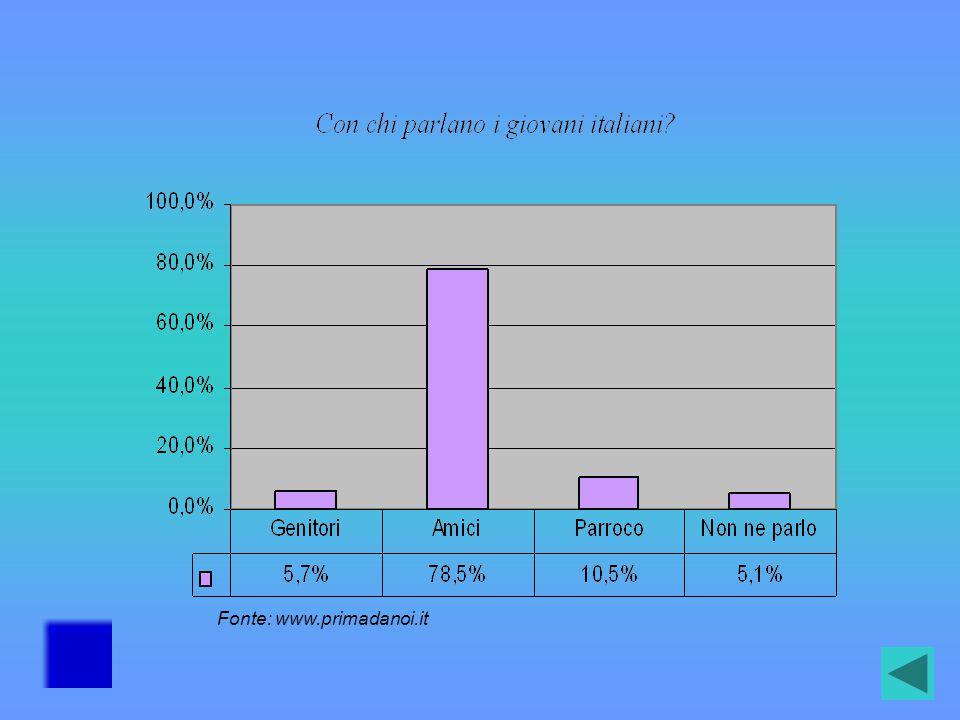 La maggior parte degli alunni, sia maschi che femmine, ha affermato che la sessualità è attrazione fisica e affetto reciproco.