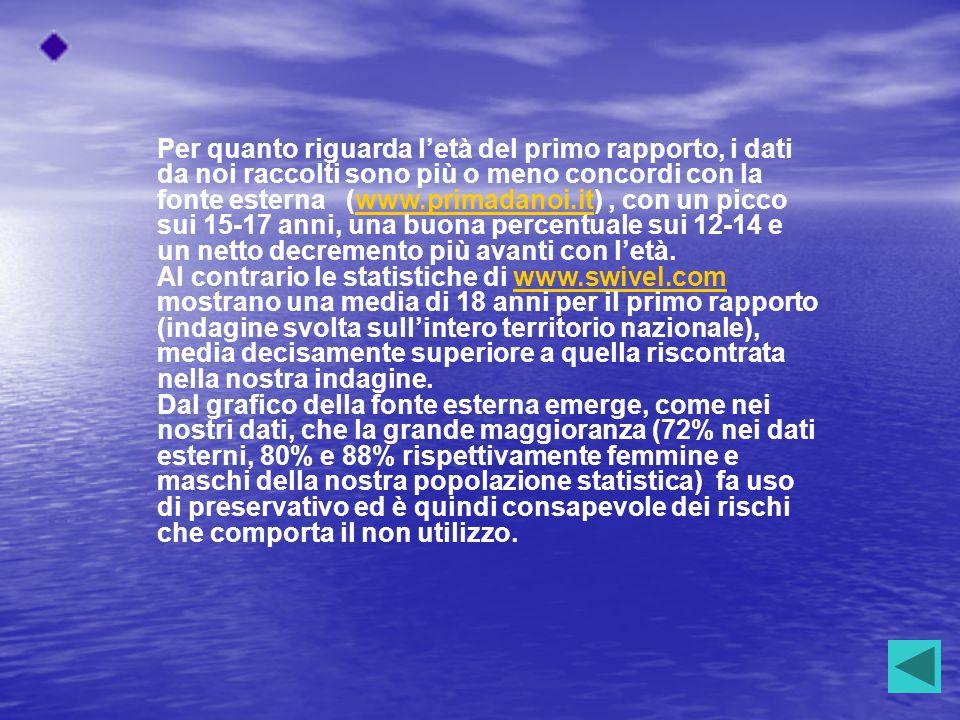 Per quanto riguarda l'età del primo rapporto, i dati da noi raccolti sono più o meno concordi con la fonte esterna (www.primadanoi.it), con un picco s