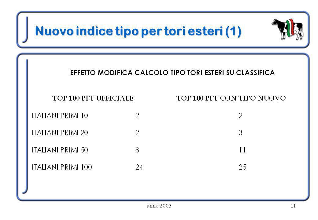 anno 200511 Nuovo indice tipo per tori esteri (1)