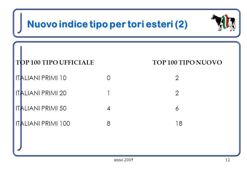 anno 200512 Nuovo indice tipo per tori esteri (2) TOP 100 TIPO UFFICIALETOP 100 TIPO NUOVO ITALIANI PRIMI 1002 ITALIANI PRIMI 2012 ITALIANI PRIMI 5046