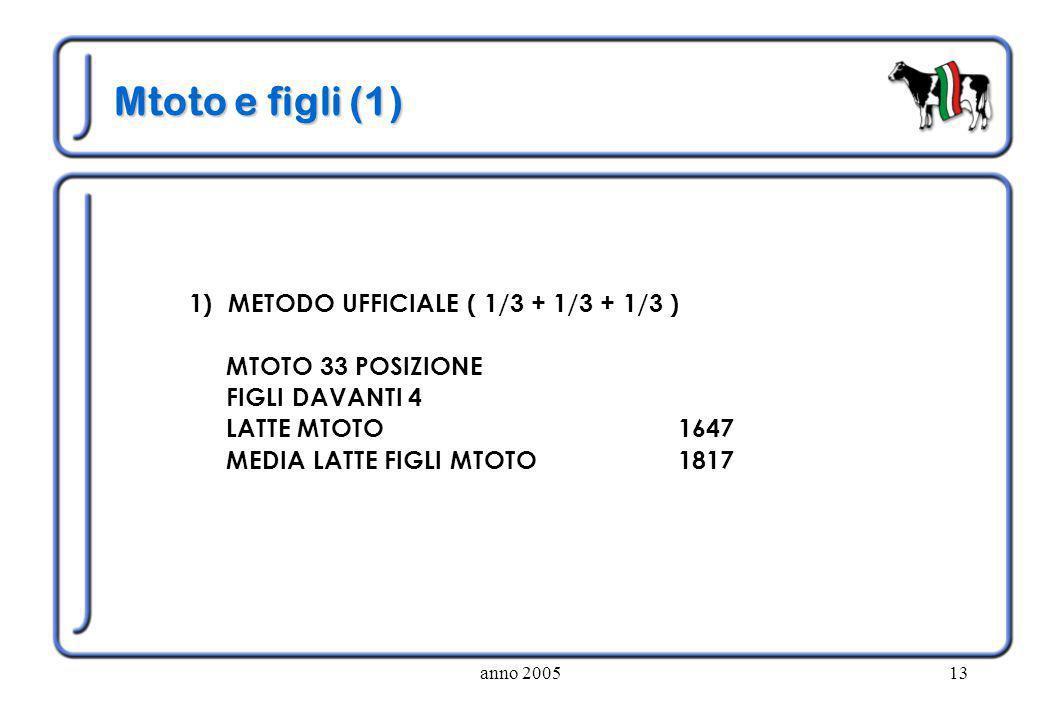 anno 200513 Mtoto e figli (1) 1) METODO UFFICIALE ( 1/3 + 1/3 + 1/3 ) MTOTO 33 POSIZIONE FIGLI DAVANTI 4 LATTE MTOTO 1647 MEDIA LATTE FIGLI MTOTO 1817