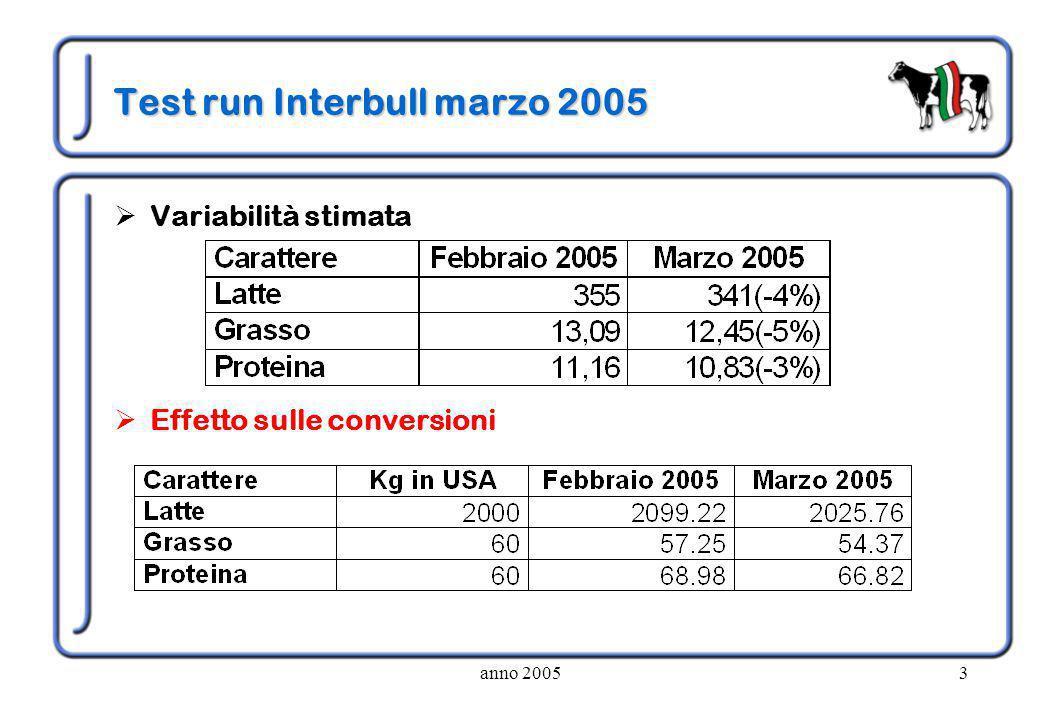 anno 20053 Test run Interbull marzo 2005  Variabilità stimata  Effetto sulle conversioni