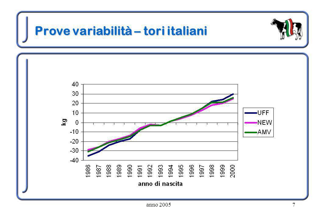 anno 20057 Prove variabilità – tori italiani